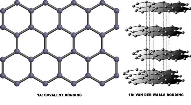graphene bonding